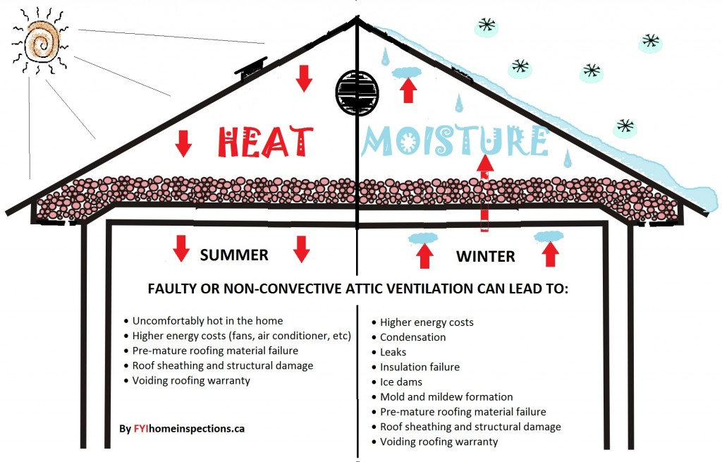 Faulty attic ventilation