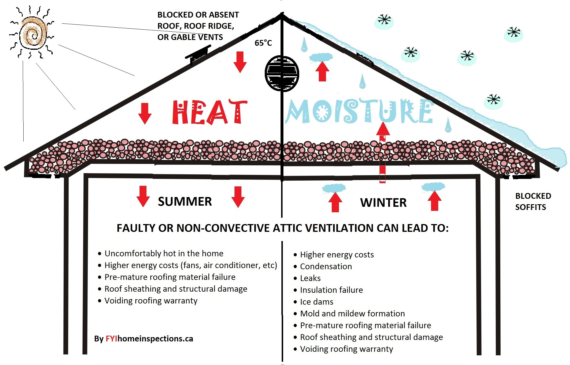 Faulty Attic Ventilation please click image to enlarge. #B6151C